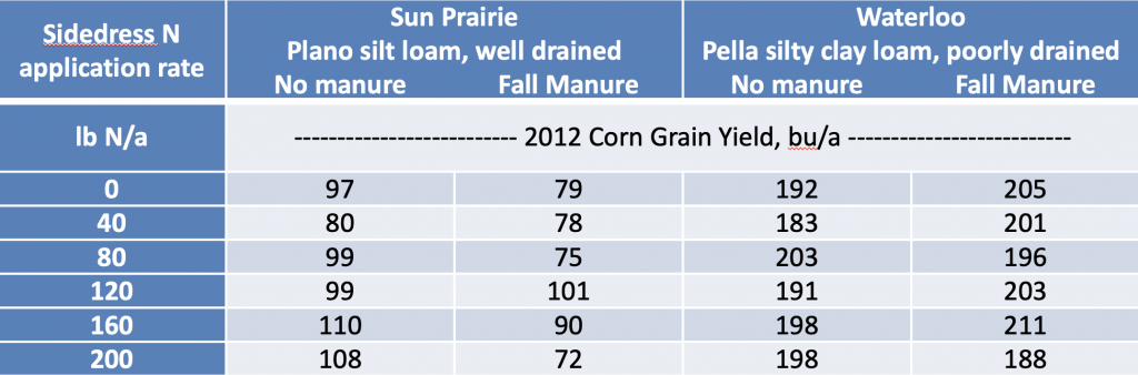 Drought limit yield more than N